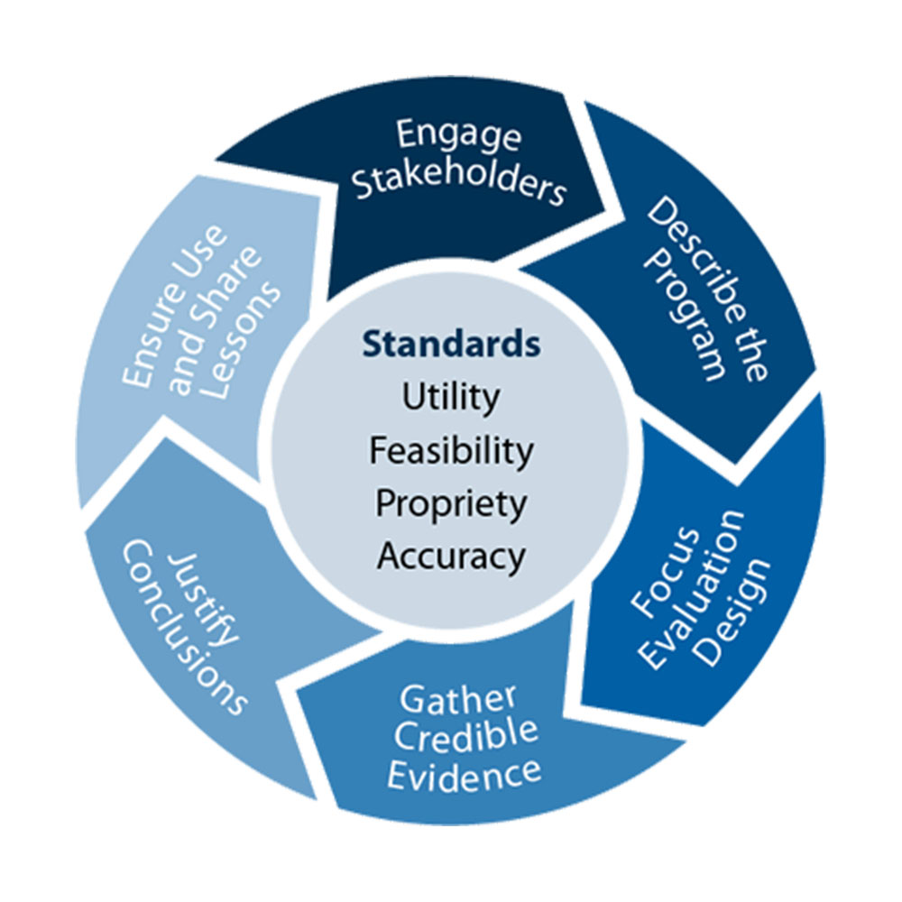Advanced Program Evaluation Graph